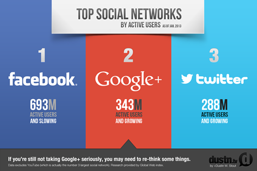 Are You Taking Google+ Seriously?