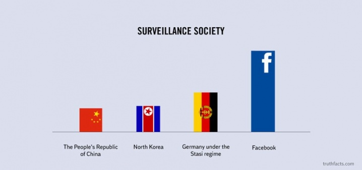 Surveillance society - bar chart of countries vs. Facebook