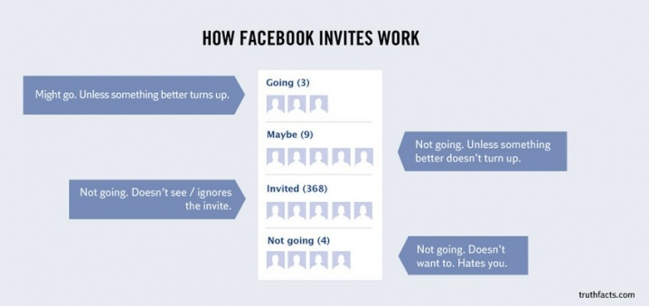 How Facebook Invites Work - Chart