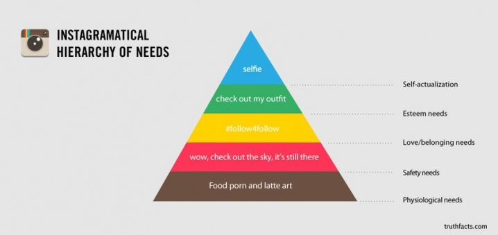 """Instagramatical Hierarchy of Needs"" Pyramid Chart"