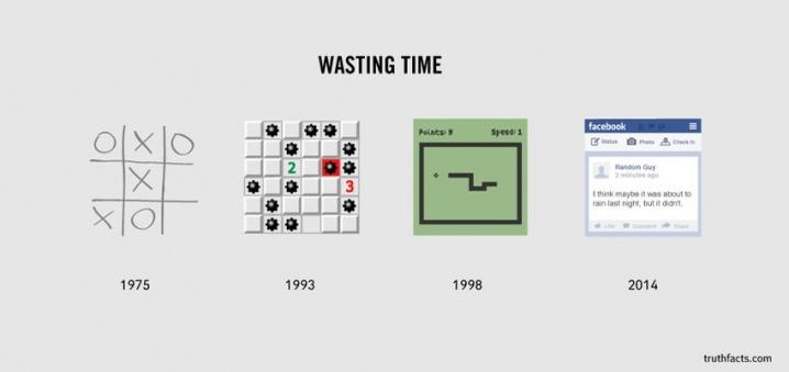 """""""Wasting Time"""" Timeline"""