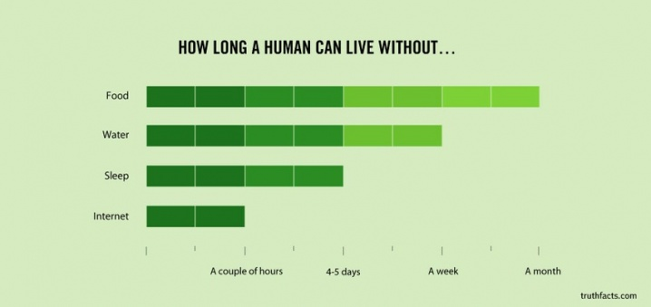 """How Long a Human can with Without...Food, Water, Sleep, Internet"" Bar Chart"