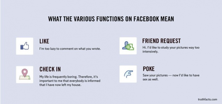 """What the Various Functions on Facebook Mean"" Like, Check-In, Friend Request, and Poke Icons and Descriptions"