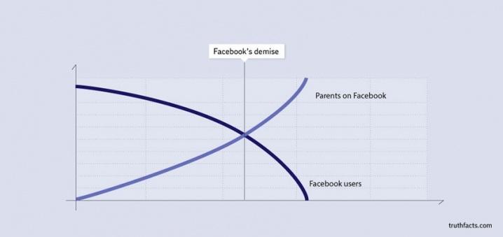 Facebook's demise chart